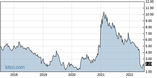 CMRX 5-Year Chart