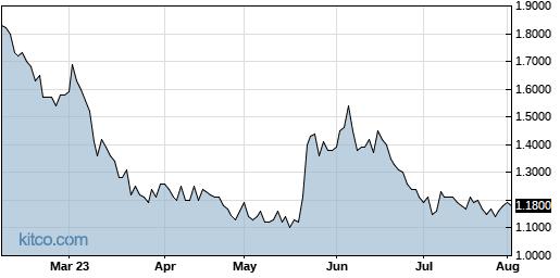 CMRX 6-Month Chart