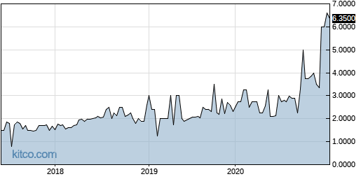 CMXX 5-Year Chart