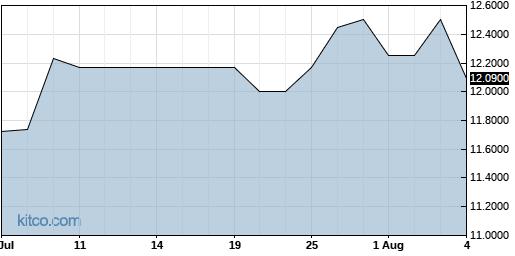 CNAF 1-Month Chart