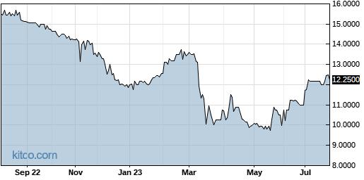 CNAF 1-Year Chart