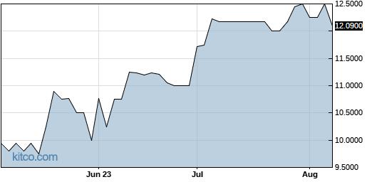 CNAF 3-Month Chart