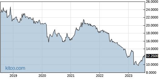 CNAF 5-Year Chart