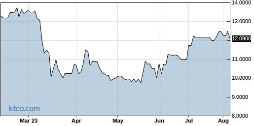 CNAF 6-Month Chart