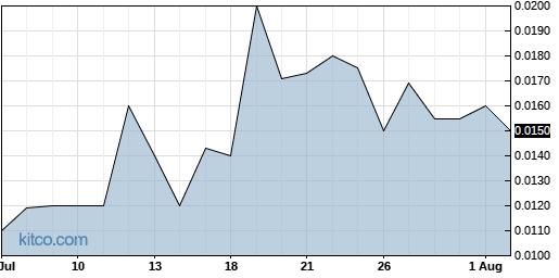 CNBX 1-Month Chart