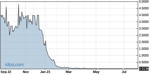 CNBX 1-Year Chart