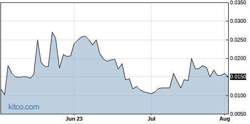 CNBX 3-Month Chart