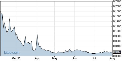 CNBX 6-Month Chart