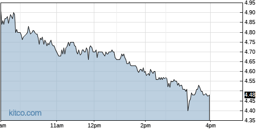 CNCE 1-Day Chart