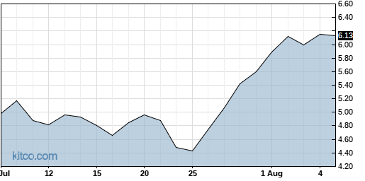CNCE 1-Month Chart