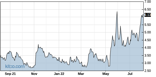 CNCE 1-Year Chart