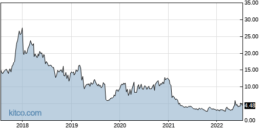CNCE 5-Year Chart
