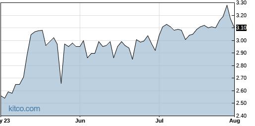 CNF 3-Month Chart