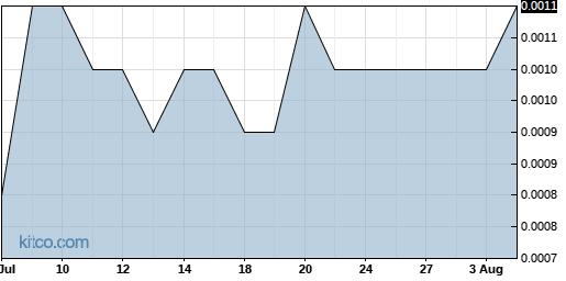 CNNA 1-Month Chart