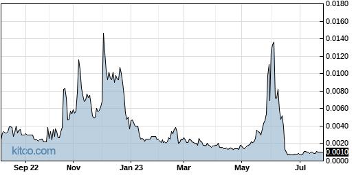 CNNA 1-Year Chart