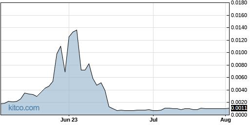 CNNA 3-Month Chart
