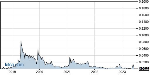 CNNA 5-Year Chart