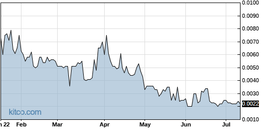 CNNA 6-Month Chart