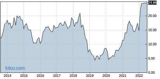 CNR 10-Year Chart