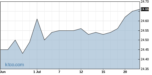 CNR 1-Month Chart