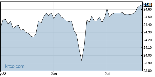 CNR 3-Month Chart