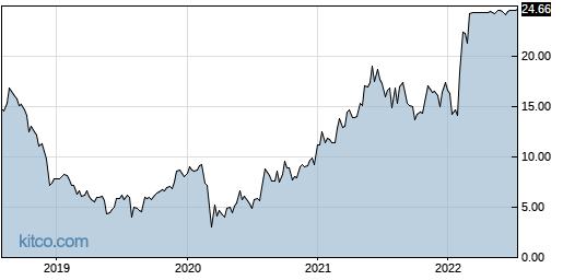 CNR 5-Year Chart