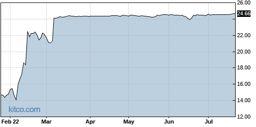 CNR 6-Month Chart