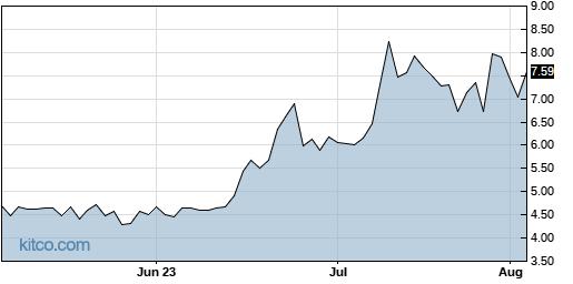 CNTA 3-Month Chart