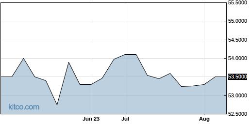 CNTHP 3-Month Chart