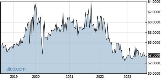 CNTHP 5-Year Chart