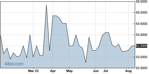 CNTHP 6-Month Chart