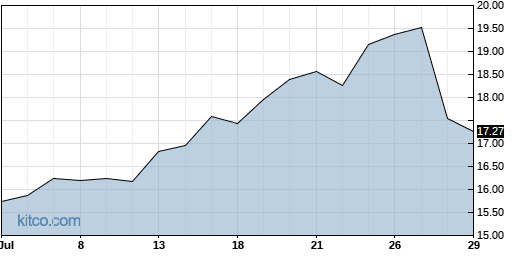 CNX 1-Month Chart