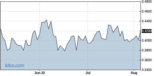 COCP 3-Month Chart
