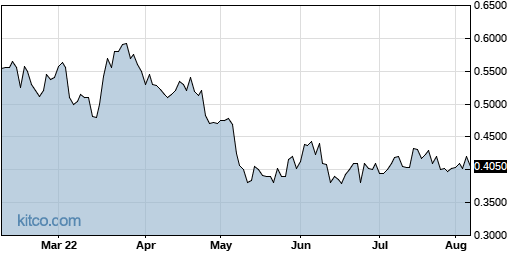 COCP 6-Month Chart