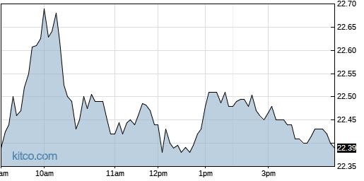 CODI 1-Day Chart