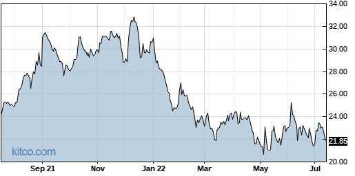 CODI 1-Year Chart