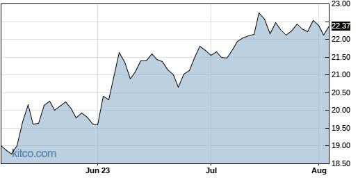 CODI 3-Month Chart