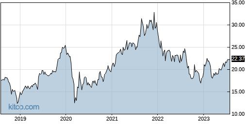 CODI 5-Year Chart