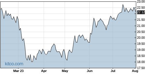 CODI 6-Month Chart