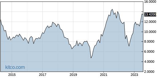 CODYY 10-Year Chart