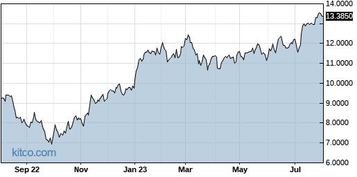 CODYY 1-Year Chart