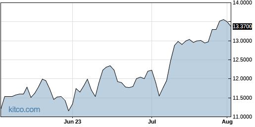 CODYY 3-Month Chart