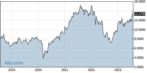 CODYY 5-Year Chart