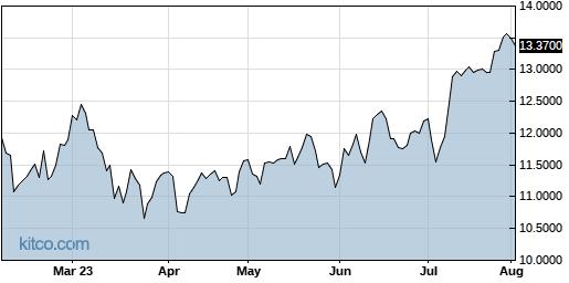 CODYY 6-Month Chart