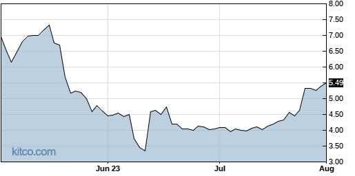 COHN 3-Month Chart