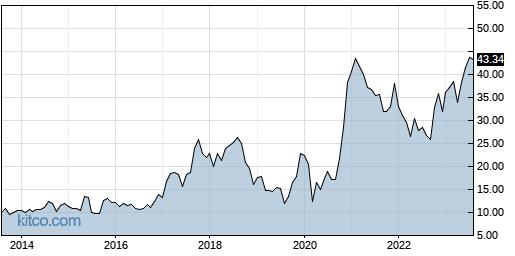 COHU 10-Year Chart