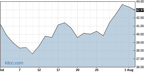 COHU 1-Month Chart