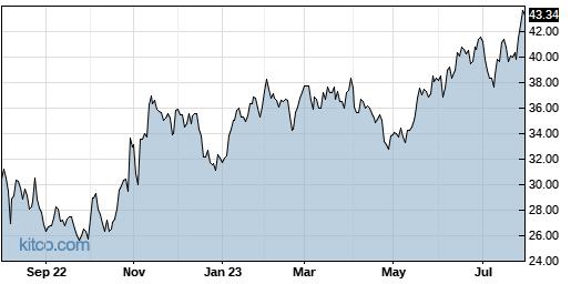 COHU 1-Year Chart