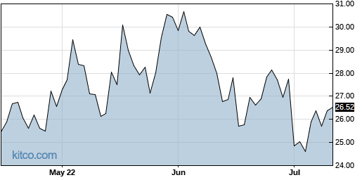 COHU 3-Month Chart