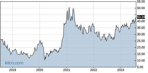 COHU 5-Year Chart